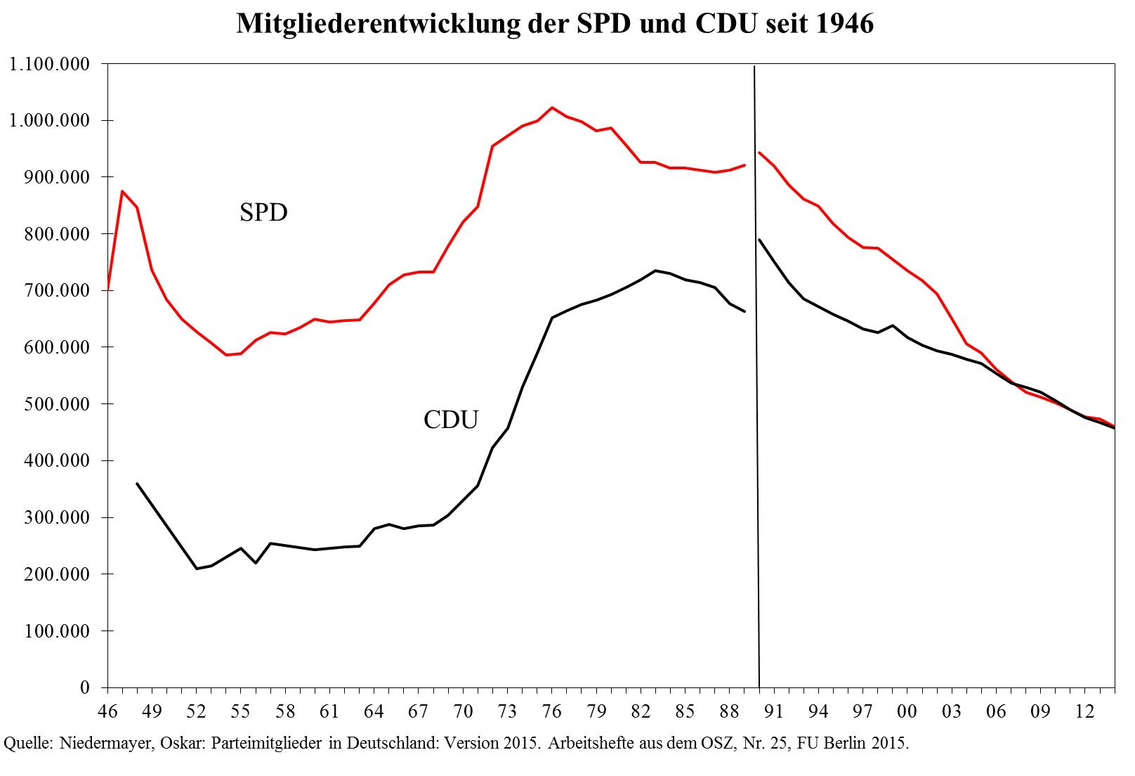 Studie Niedermayer (Grafik Seite 76)