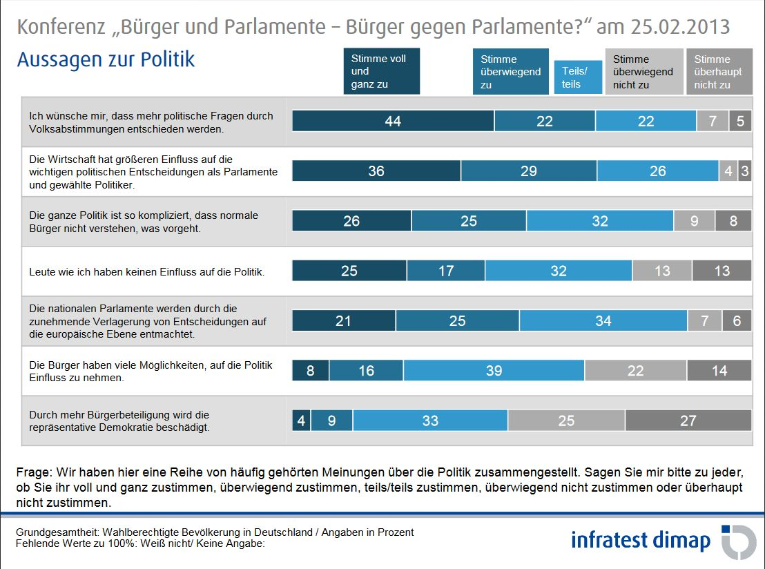 Umfrage Volksabstimmungen und Beteiligungsformen - Infratest dimap 2013