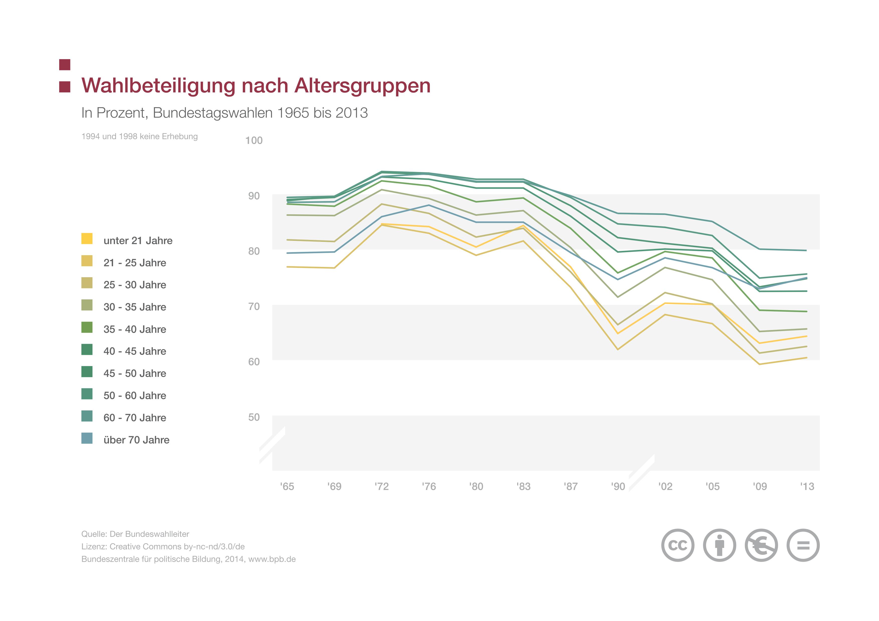 Wahlbeteiligung nach Altersgruppen seit 1953