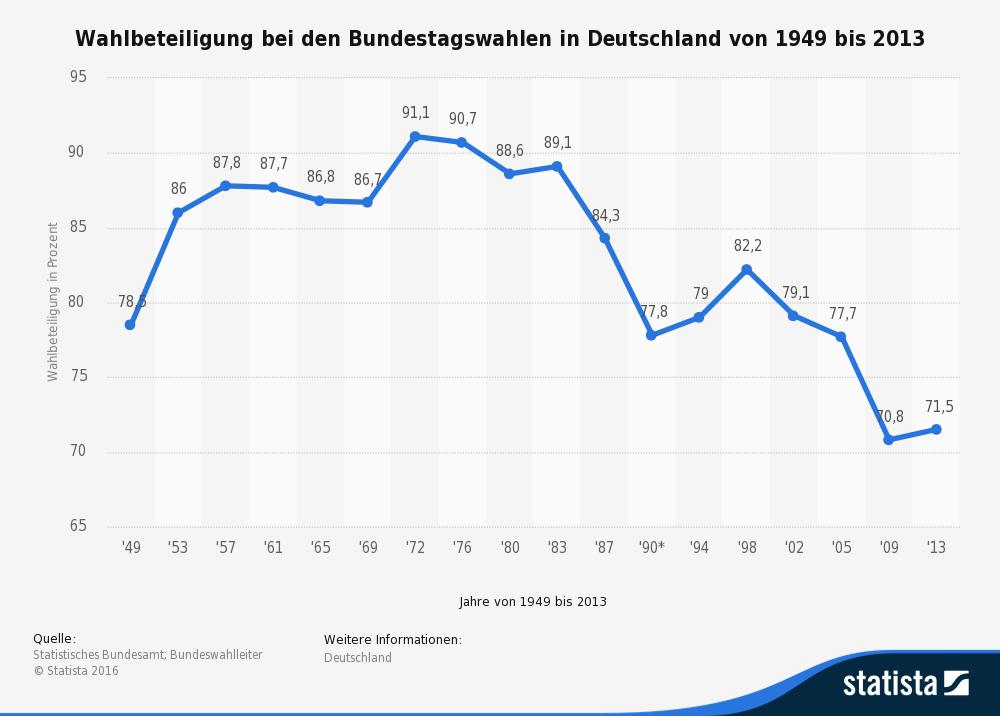 statistic_id2274_wahlbeteiligung-bei-bundestagswahlen-in-deutschland-seit-1949